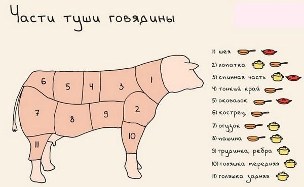 Как приготовить сочную говядину на сковороде